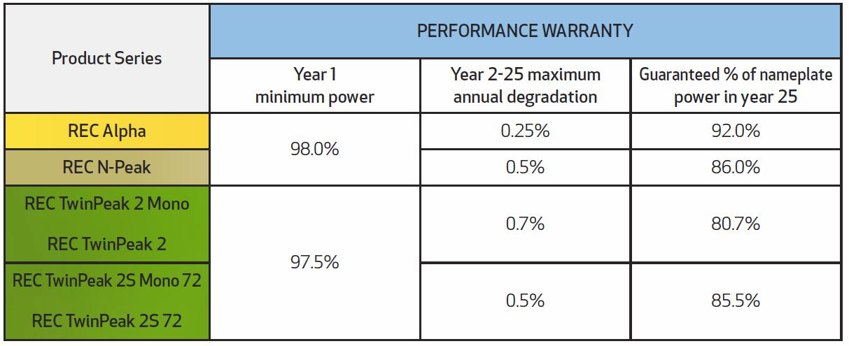 Solar Mine QLD - Performance Warranty Table