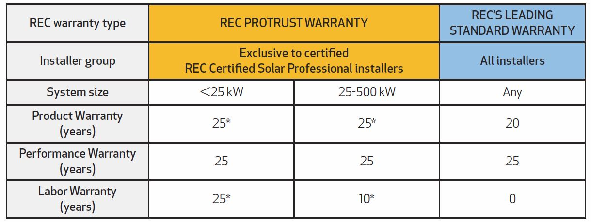Solar Mine QLD - REC Warranty Table